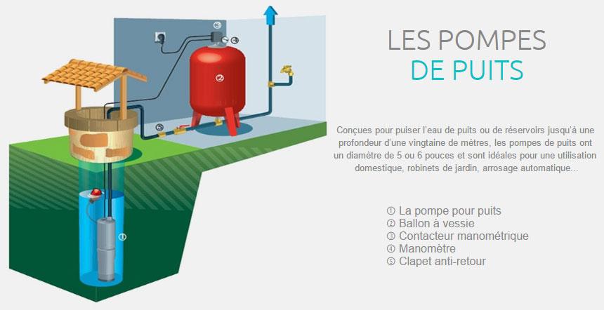 arrosage automatique avec un puits