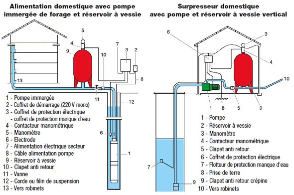 pompe arrosage calcul